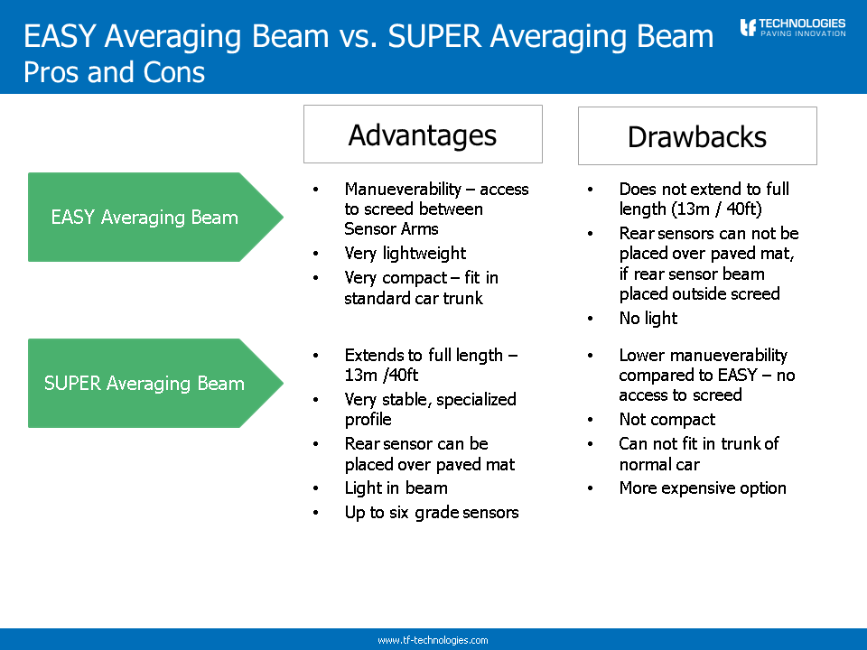 EASY and SUPER averaging beam overview Slide 1