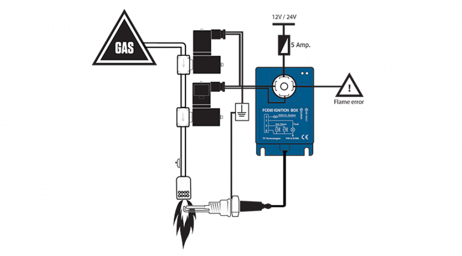 FCE60 gas ignition box standard setup